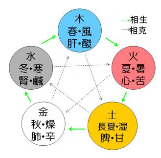 陰陽五行図